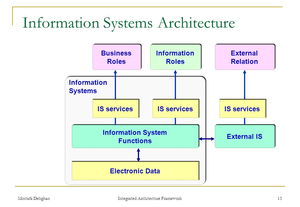 Exceptionnel Information Systems Architecture