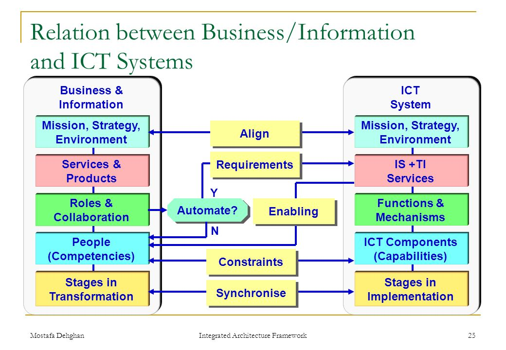 relationship between organization and information system information technology essay Information technology (it) refers only to the information processing software   description of organization netflix, inc is one of a number of companies that   and describe business processes and their relationship to information systems to .