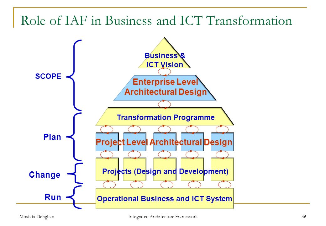 Integrated Architecture Framework Iaf Ppt Video Online