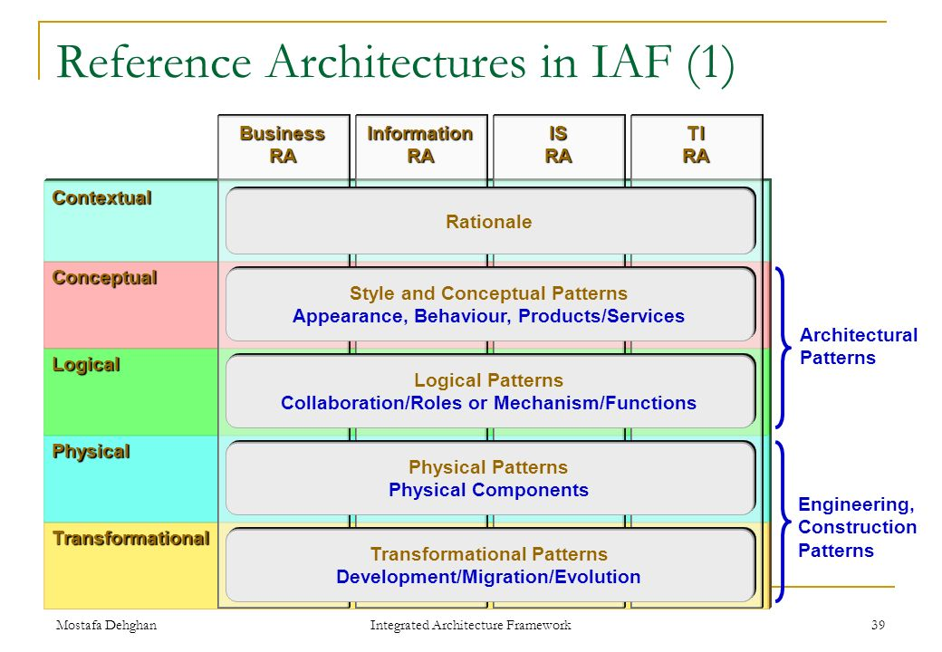 Integrated Architecture Framework (IAF) - ppt download