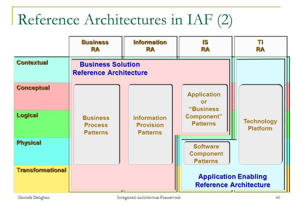 ... Software. Component. Patterns. Transformational. Application Enabling