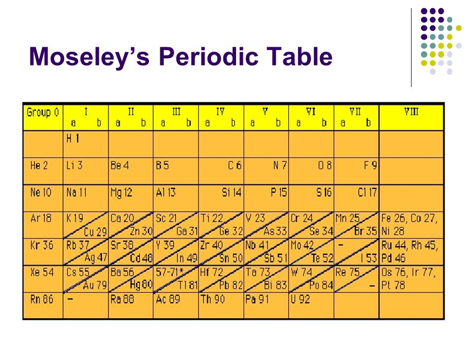 How did moseley arrange the periodic table mendeleev and for 99 periodic table