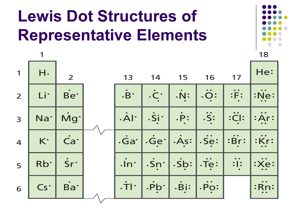 Lewis Dot Structure Periodic Table 2018 Images Pictures The
