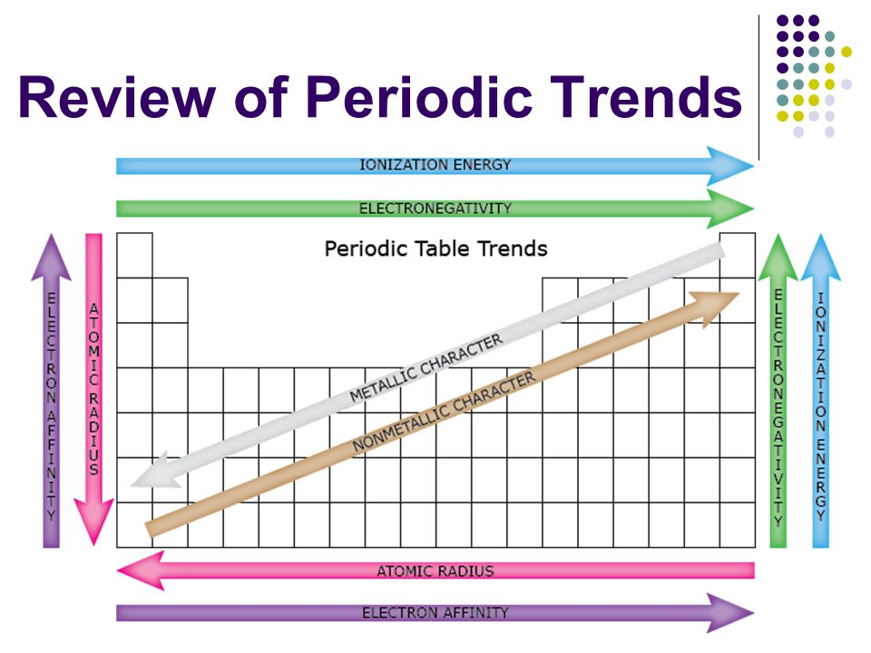trends in the peiodic table The periodic table consists of all known elements arranged in rows and columns  in increasing order of their atomic numbers this arrangement of elements in.