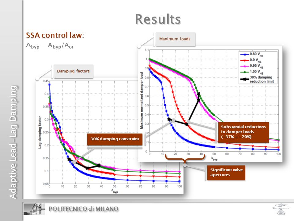 Results SSA control law: Δbyp = Abyp/Aor Maximum loads Damping factors