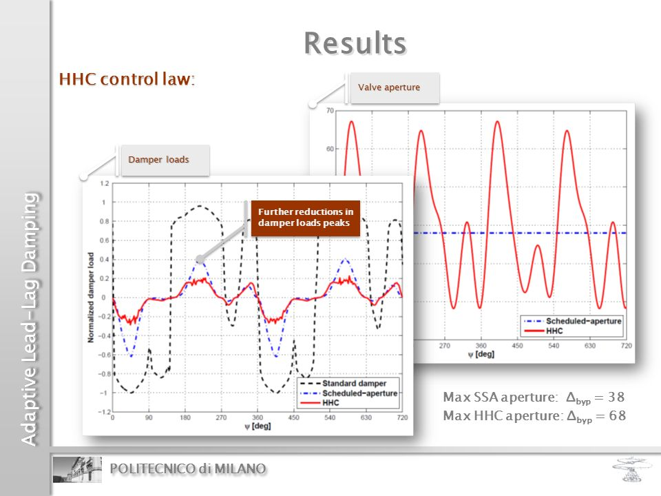 Results HHC control law: Max SSA aperture: Δbyp = 38