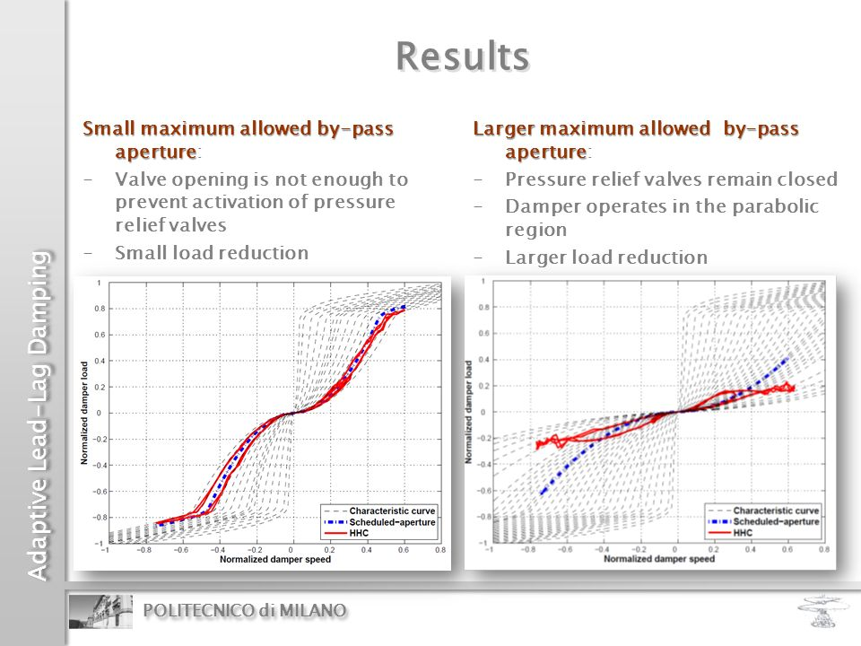 Results Small maximum allowed by-pass aperture: