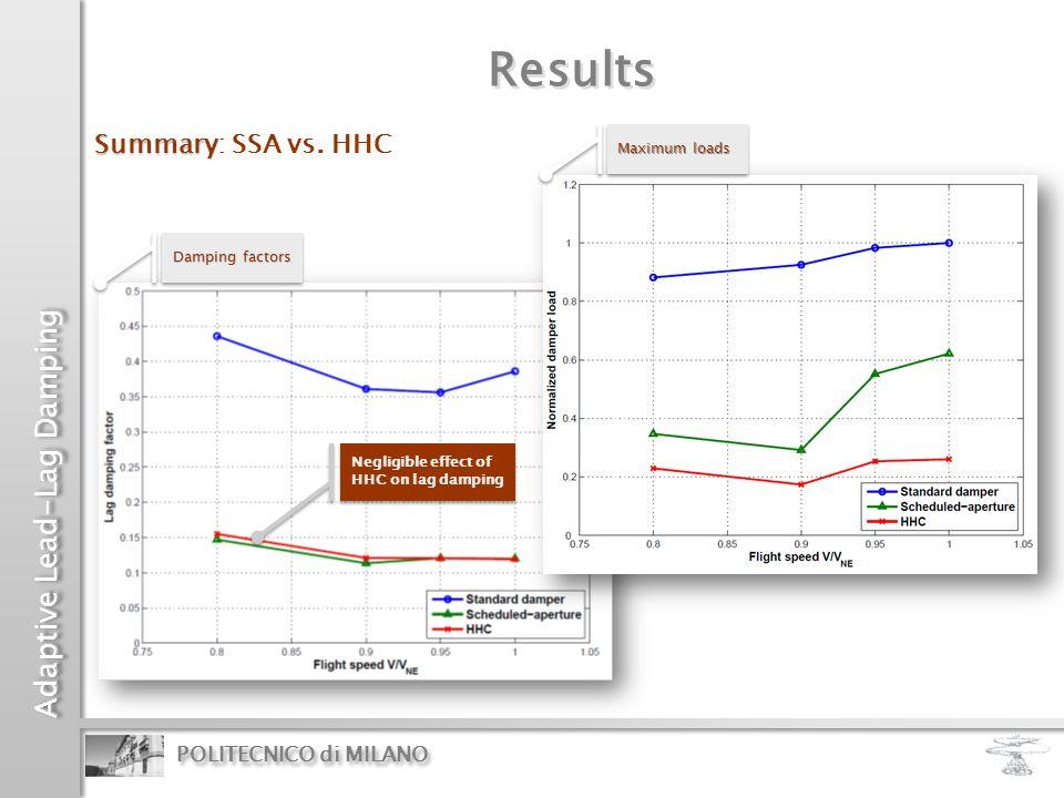 Results Summary: SSA vs. HHC Maximum loads Damping factors