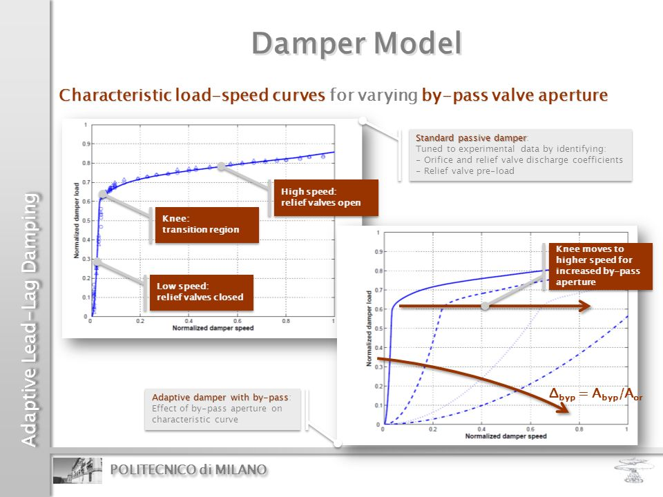 Damper Model Characteristic load-speed curves for varying by-pass valve aperture. Standard passive damper: