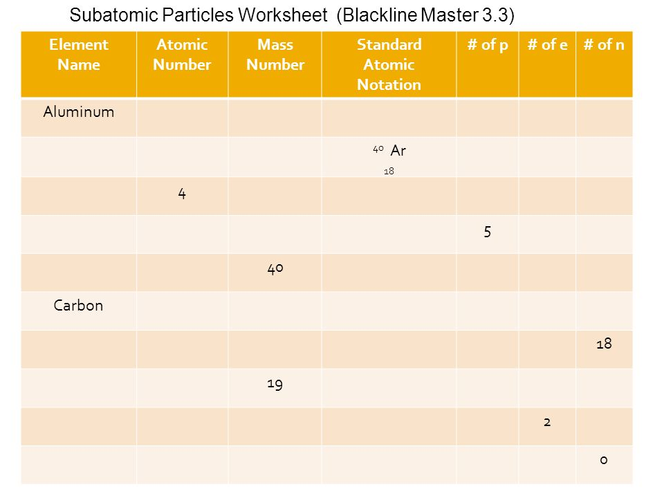 Introduction to Chemicals and Safety ppt download – Subatomic Particles Worksheet
