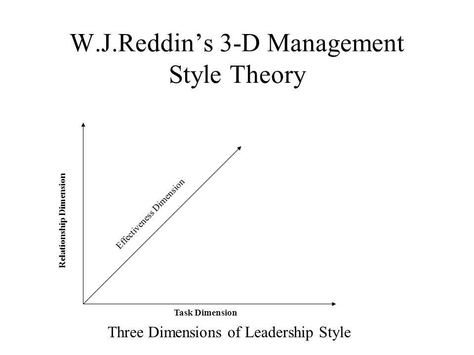 Situational Analysis of Management – Reddin 3D Theory