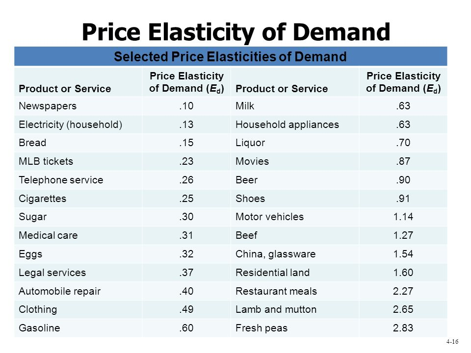 price elasticity of demand if demand A refresher on price elasticity  has a monopoly on the demand even if i change my price,  understanding the price elasticity of demand for your product.