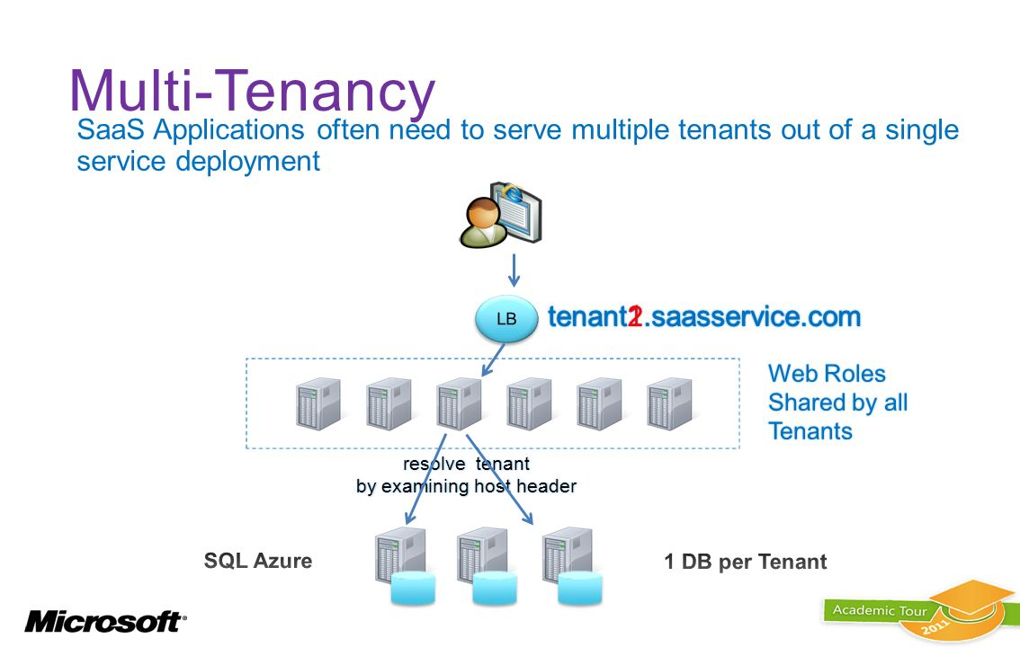 resolve tenant by examining host header