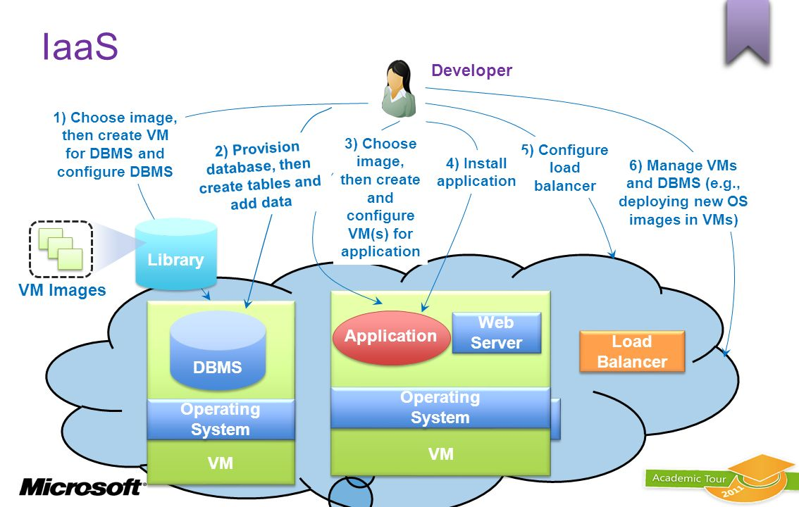 IaaS Developer Library VM Images Operating System VM Web Server