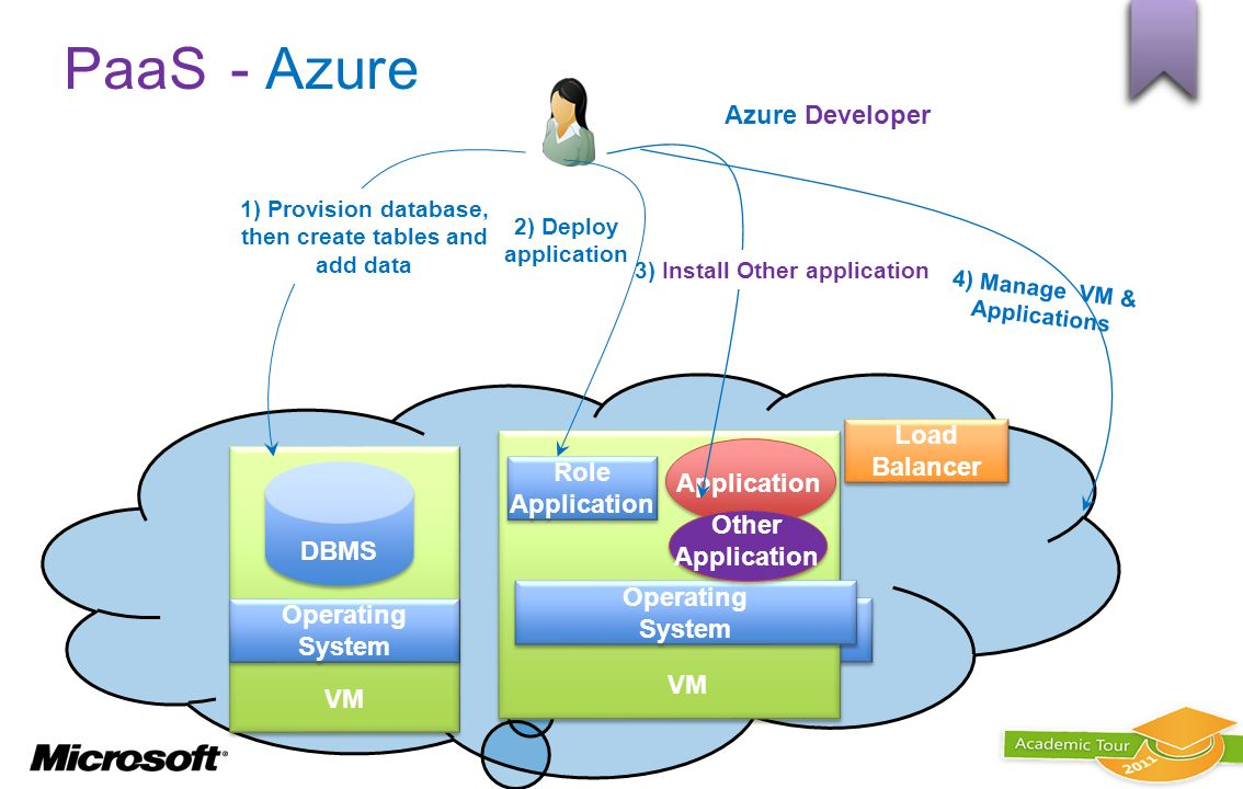 PaaS - Azure Azure Developer Load Balancer Operating System VM Role