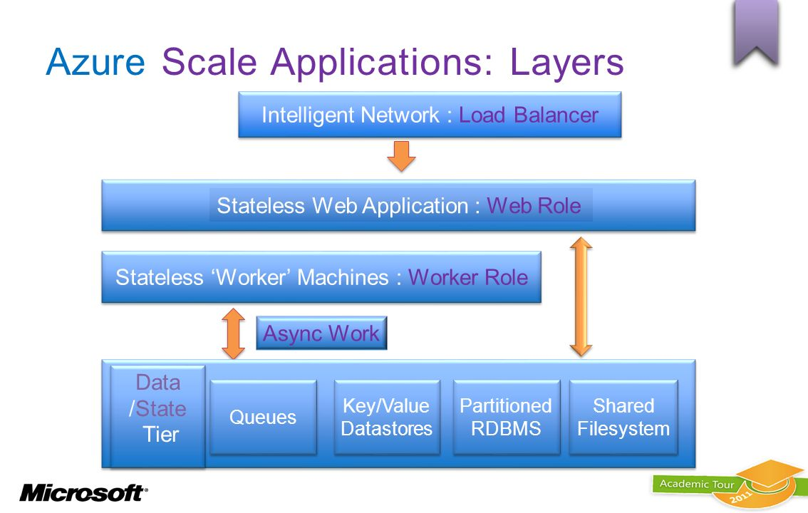 Azure Scale Applications: Layers