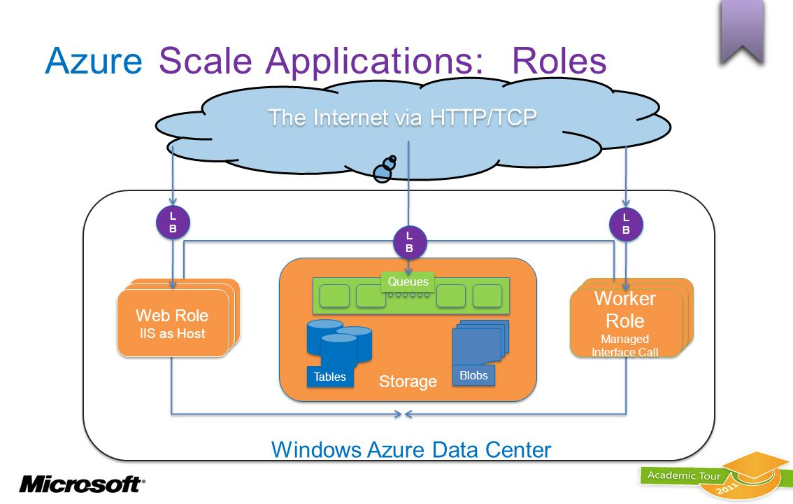 Azure Scale Applications: Roles