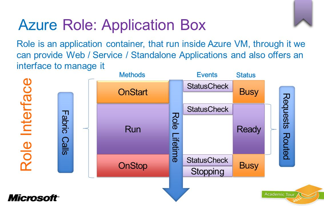 Azure Role: Application Box