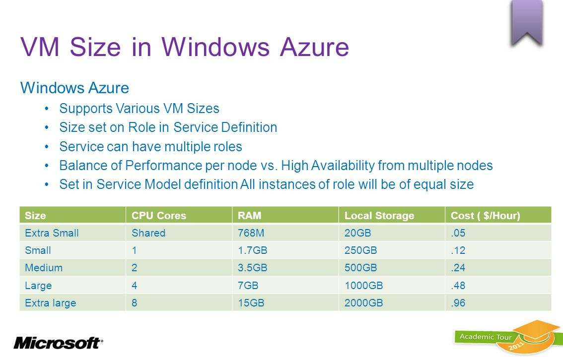 VM Size in Windows Azure