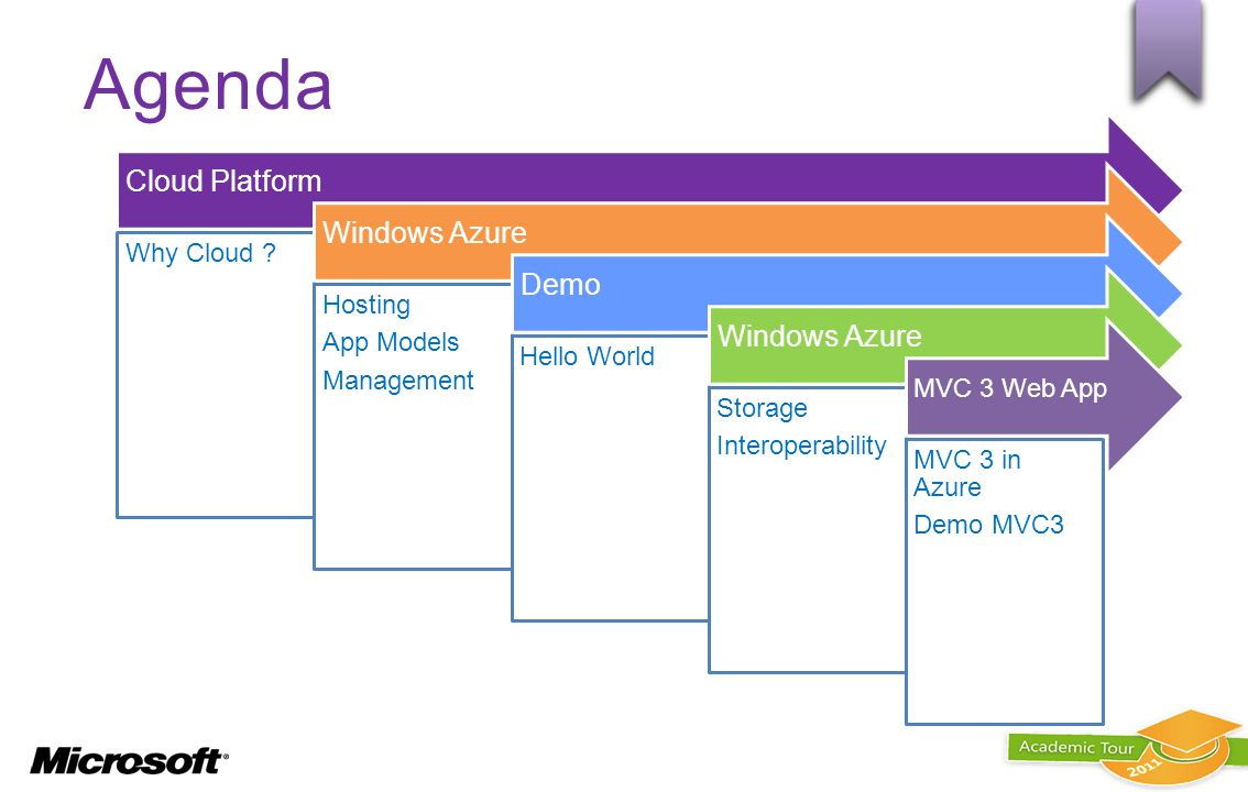 Agenda Cloud Platform Windows Azure Demo Why Cloud Hosting