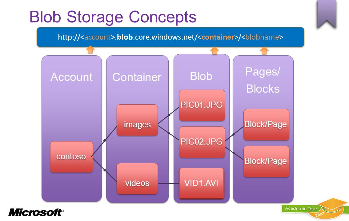 Blob Storage Concepts Account Container Blob Pages/ Blocks