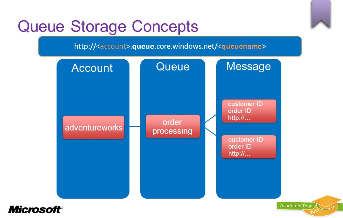 Queue Storage Concepts