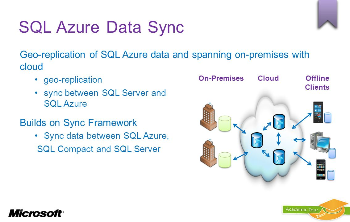SQL Azure Data Sync Geo-replication of SQL Azure data and spanning on-premises with cloud. geo-replication.
