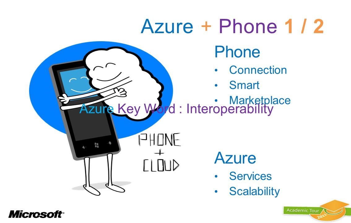 Azure + Phone 1 / 2 Phone Azure Azure Key Word : Interoperability