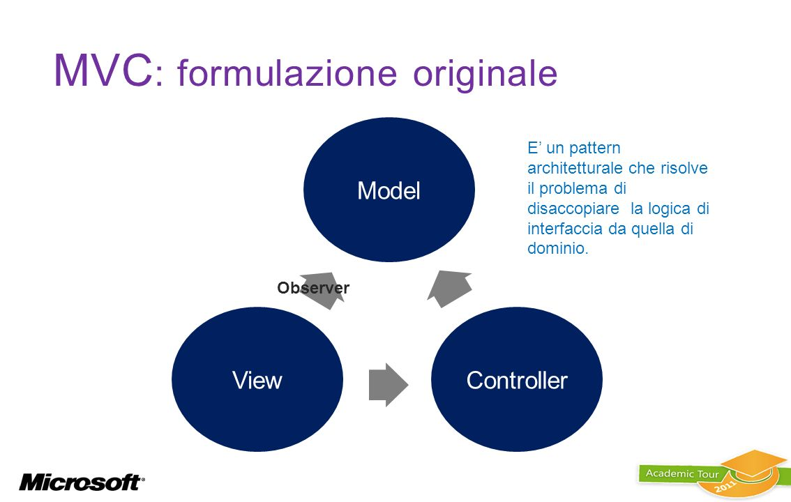 MVC: formulazione originale