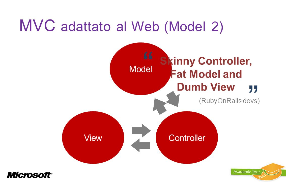 MVC adattato al Web (Model 2)