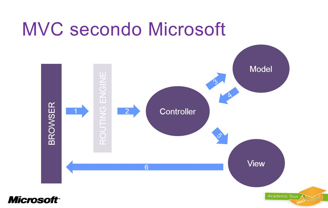 MVC secondo Microsoft Model ROUTING ENGINE BROWSER Controller View 3 4