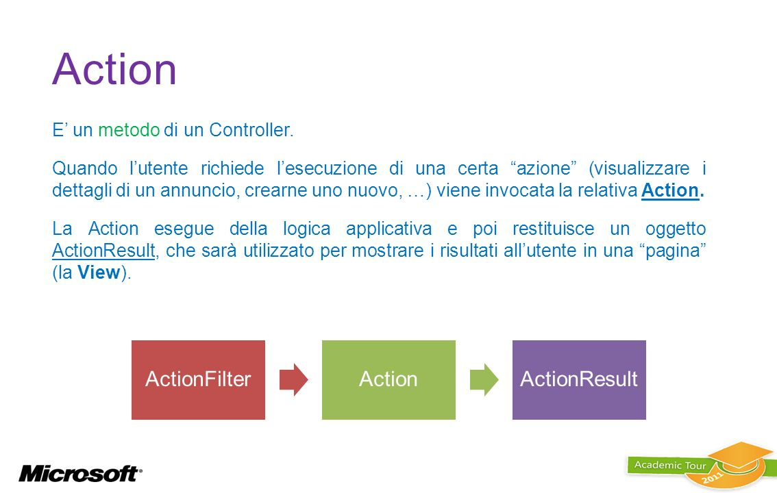 Action ActionFilter Action ActionResult