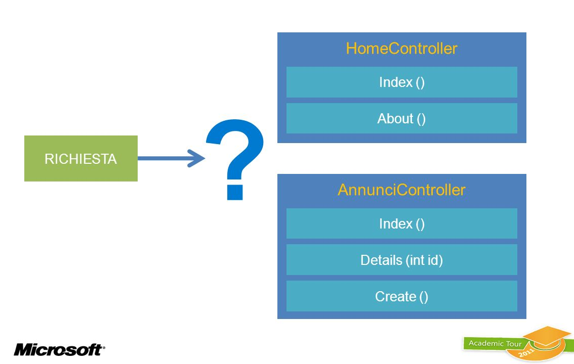 HomeController AnnunciController Index () About () RICHIESTA
