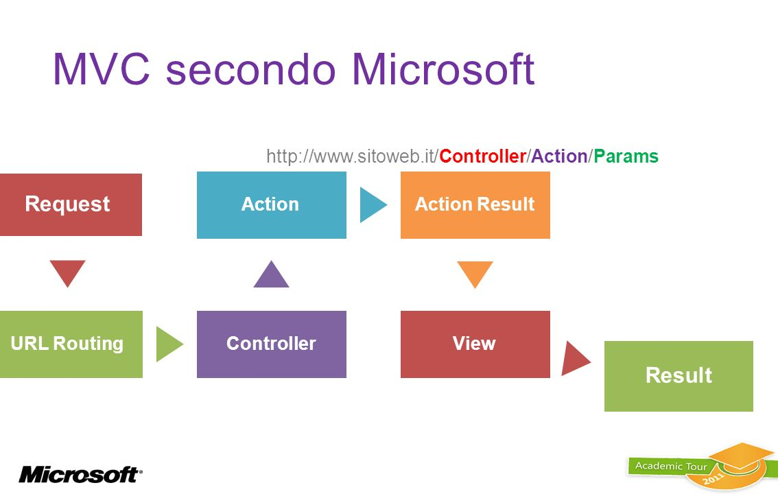 MVC secondo Microsoft Request Result URL Routing Controller Action