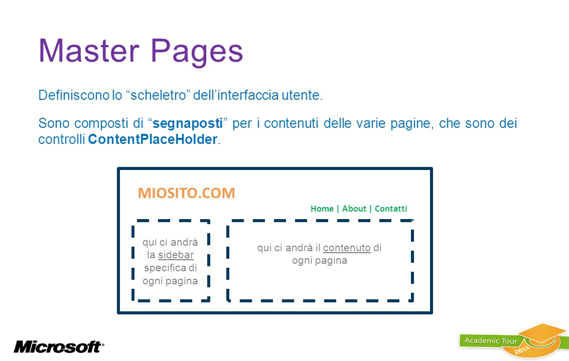 Master Pages MIOSITO.COM