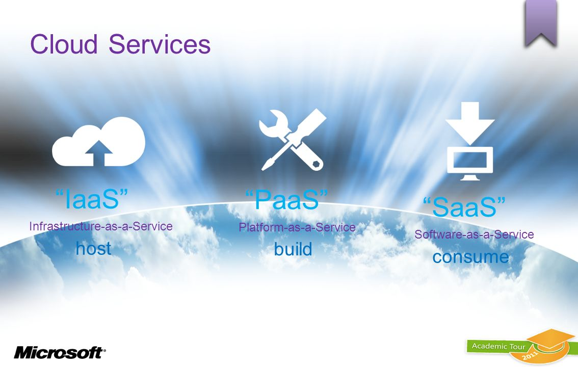 Cloud Services IaaS PaaS SaaS host build consume