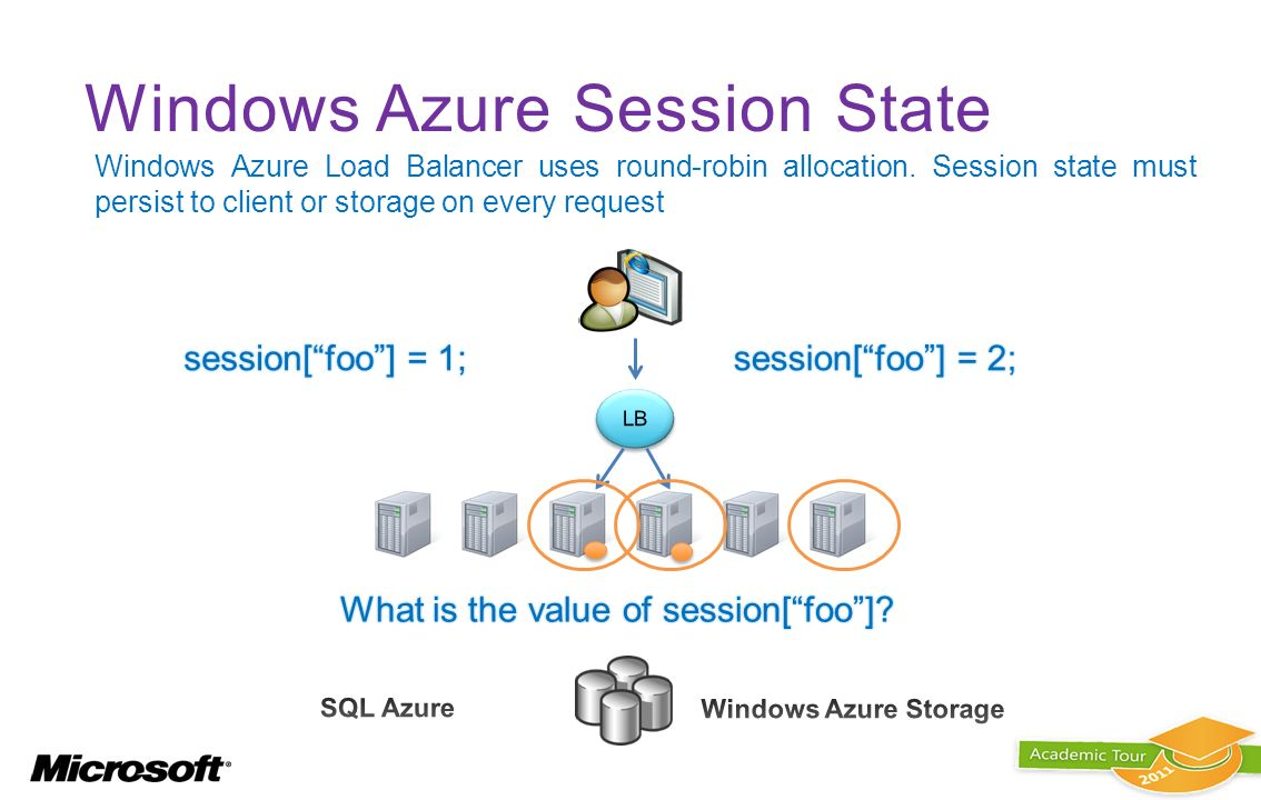 Windows Azure Session State
