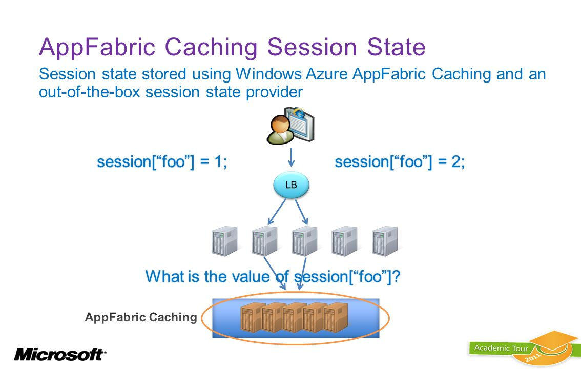 AppFabric Caching Session State