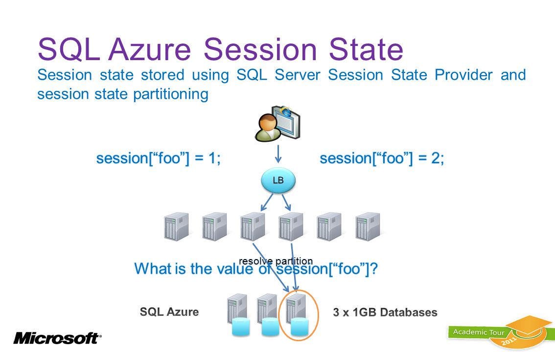 SQL Azure Session State
