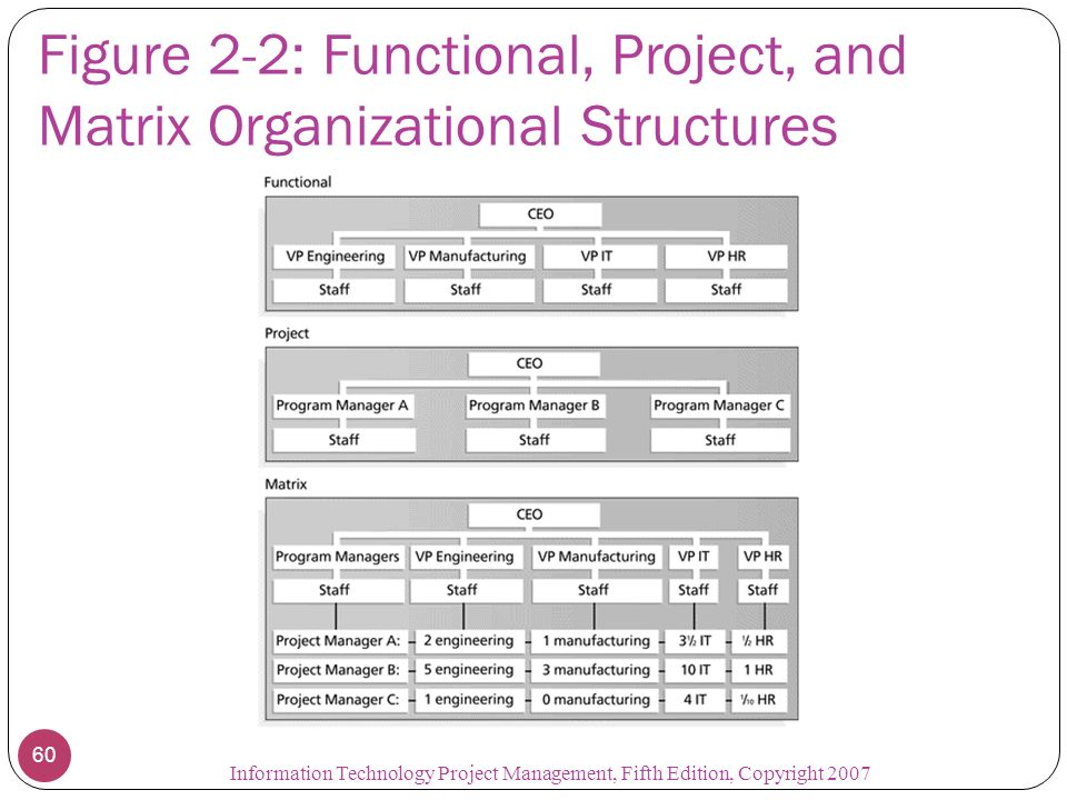 an introduction to project management fifth edition pdf