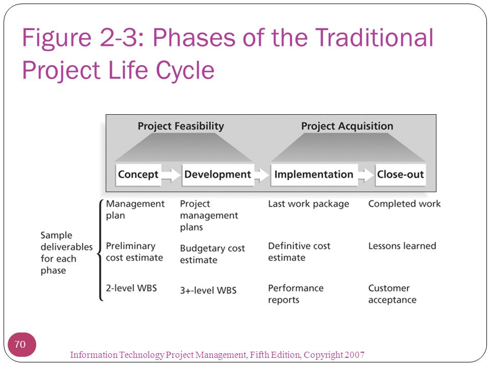traditional project cycle Project management is solely based on the idea that a project goes through a   to structure and define projects throughout the entire life-cycle.