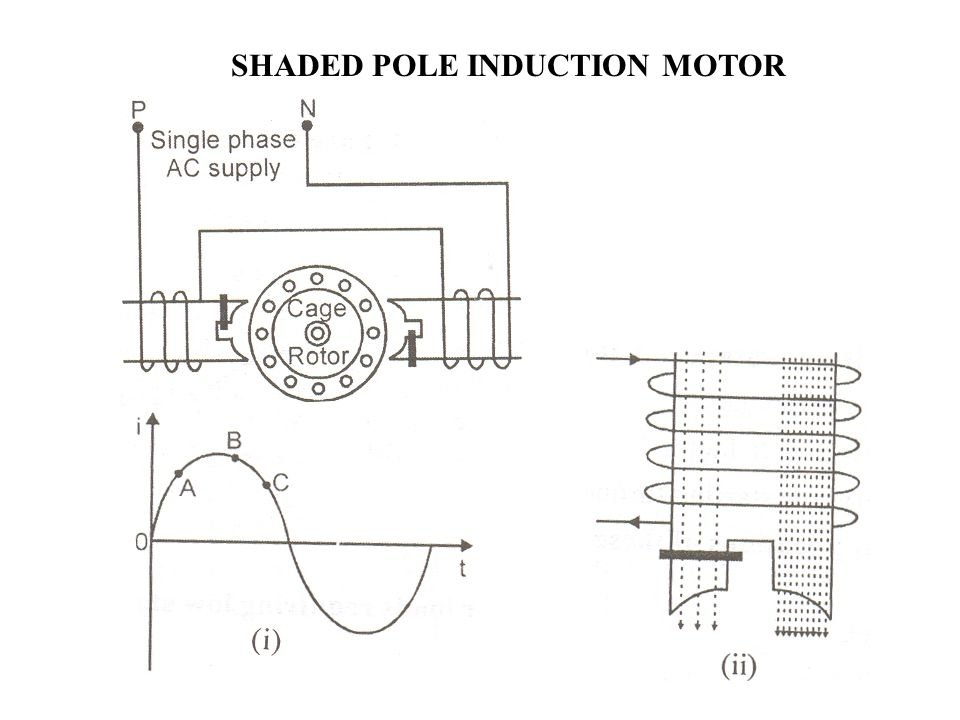 Unit ii electrical machines ppt video online download for Shaded pole induction motor