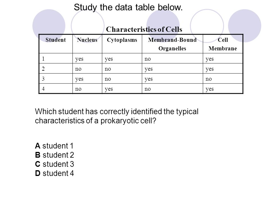 Study the data table below.