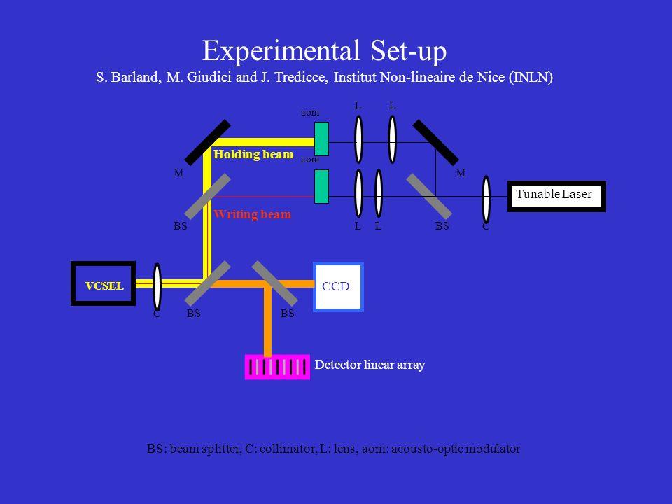 Experimental Set-up S. Barland, M. Giudici and J. Tredicce, Institut Non-lineaire de Nice (INLN) L L.