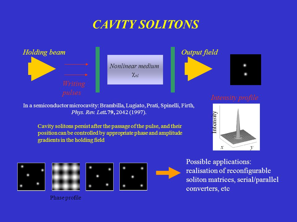 CAVITY SOLITONS Holding beam Output field Writing pulses