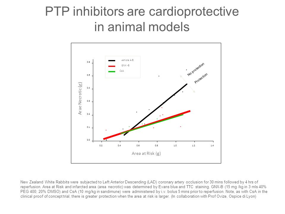 PTP inhibitors are cardioprotective