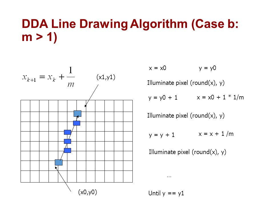 Line Drawing Algorithm Dda : Lecture raster graphics and scan conversion ppt