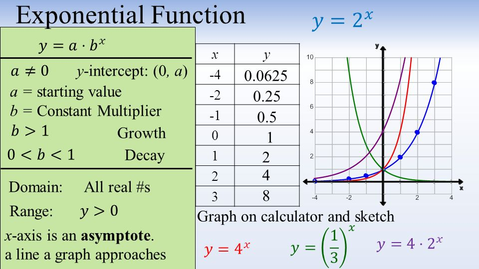 Exponential funtions