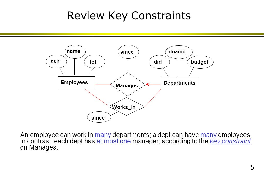 Mapping er diagrams to tables ppt download review key constraints ccuart Gallery