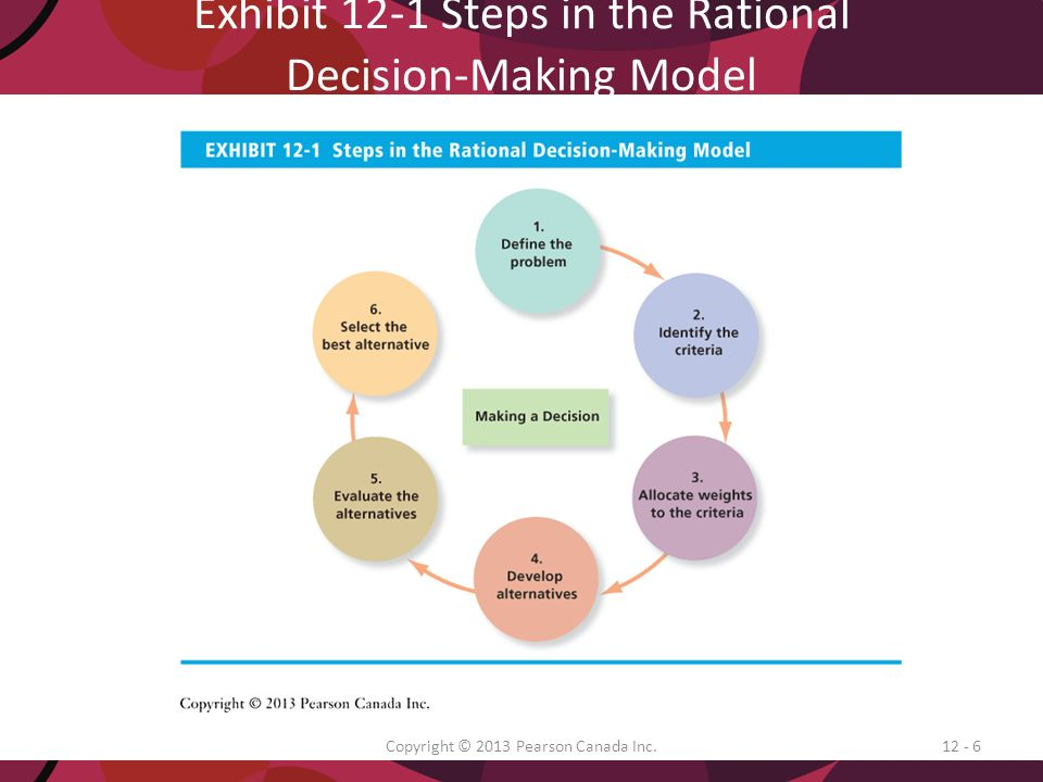 rational decision making model essay Decision making- mcdonald's essay sample  i think the most convenient decision model for mcdonald is rational decision-making: they have clear problem and goals .